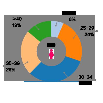 FEVER 配對會員統計