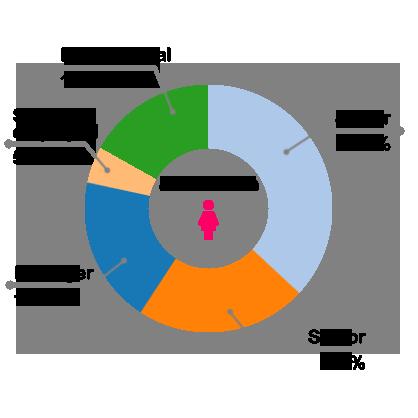 Members Stats